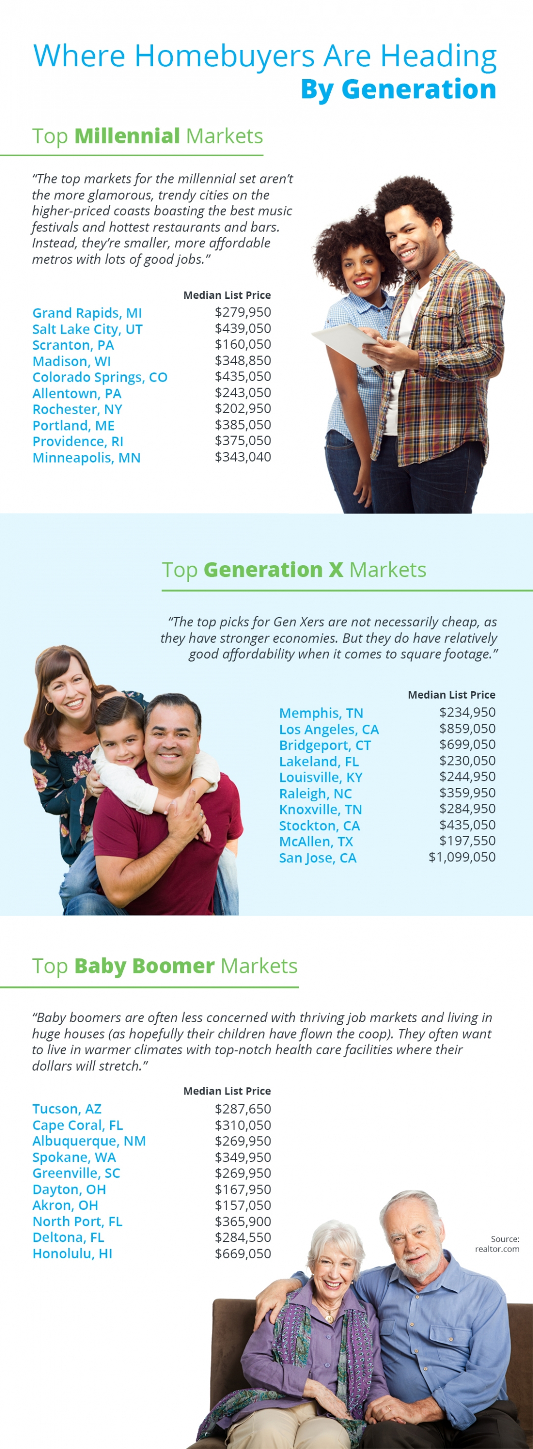 Where Homebuyers Are Heading By Generation [INFOGRAPHIC] | MyKCM
