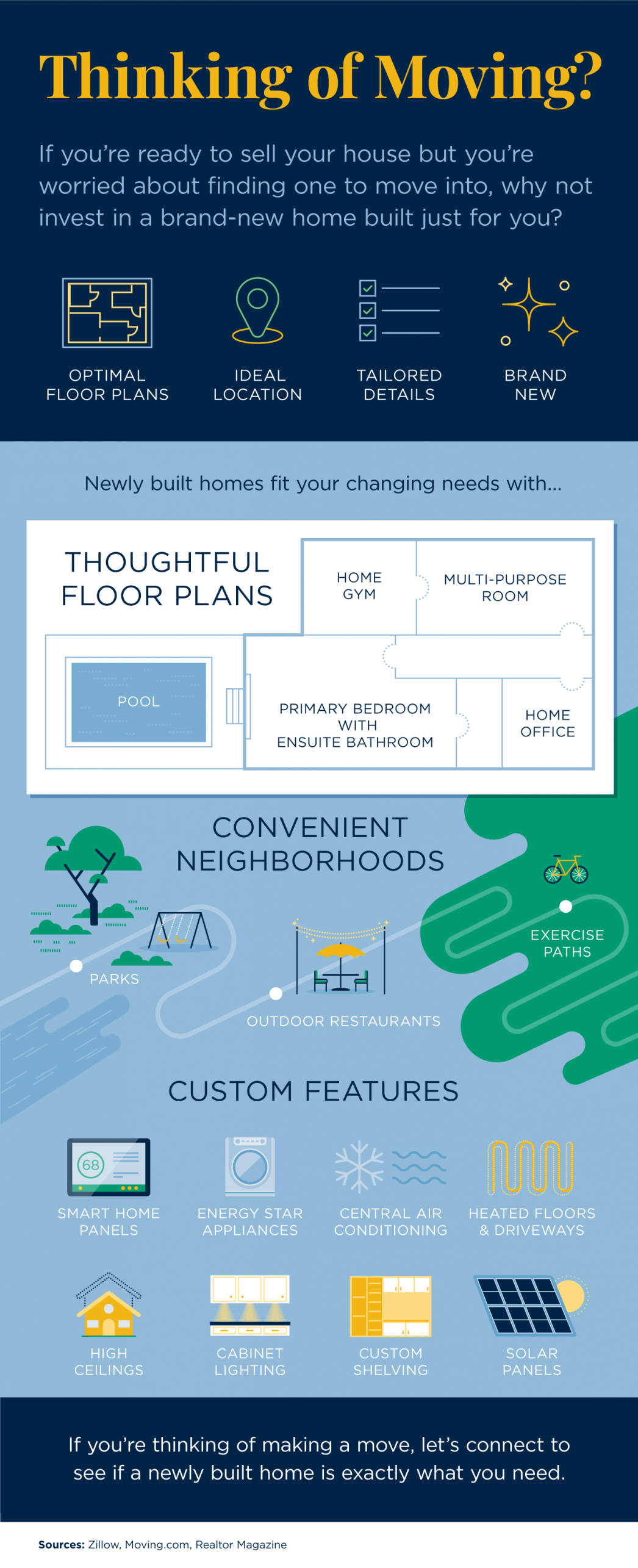 Thinking of Moving? [INFOGRAPHIC] | MyKCM
